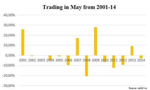 過去15年間の5月の取引結果(出展:BIZHUB)