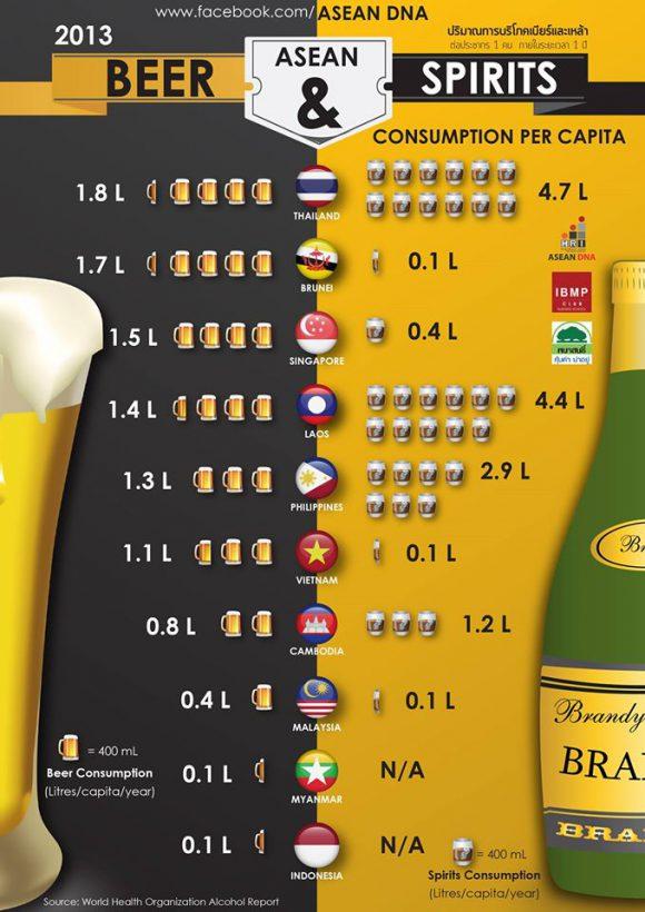 ASEANDNAビール消費量2013