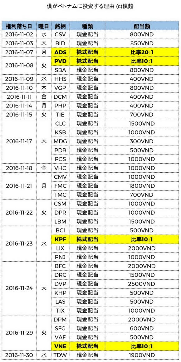 ベトナム株式配当分割表2016年11月-僕越