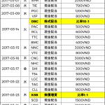 ベトナム株式配当分割表2017年03月-僕越