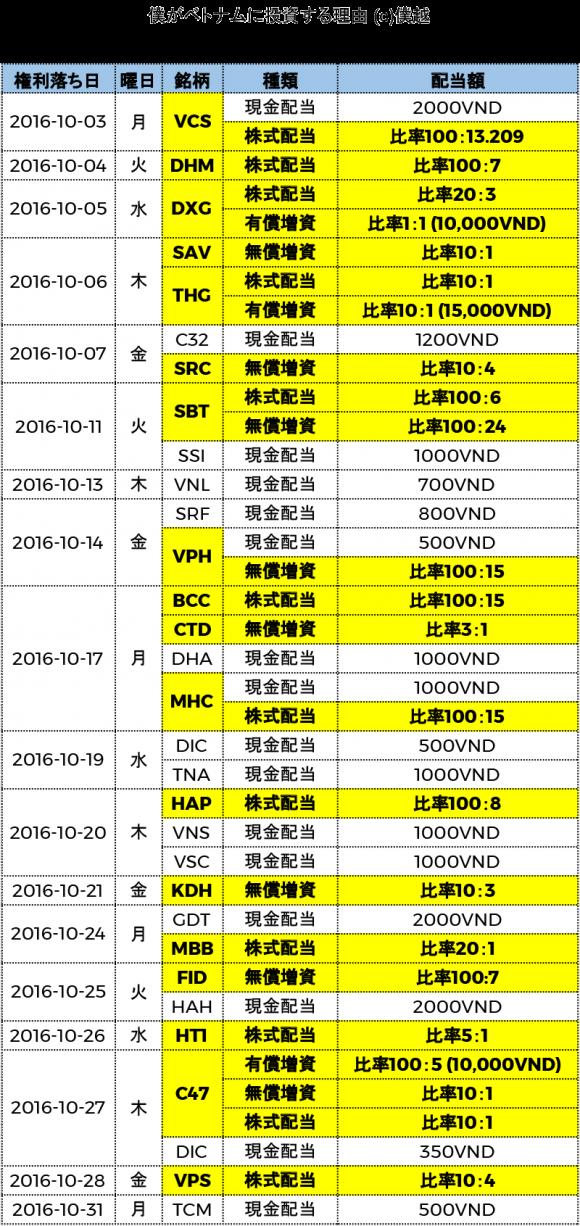 ベトナム株式配当分割表2016年10月-僕越