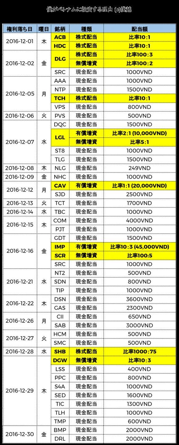 ベトナム株式配当分割表2016年12月-僕越