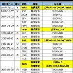 ベトナム株式配当分割表2017年02月-僕越