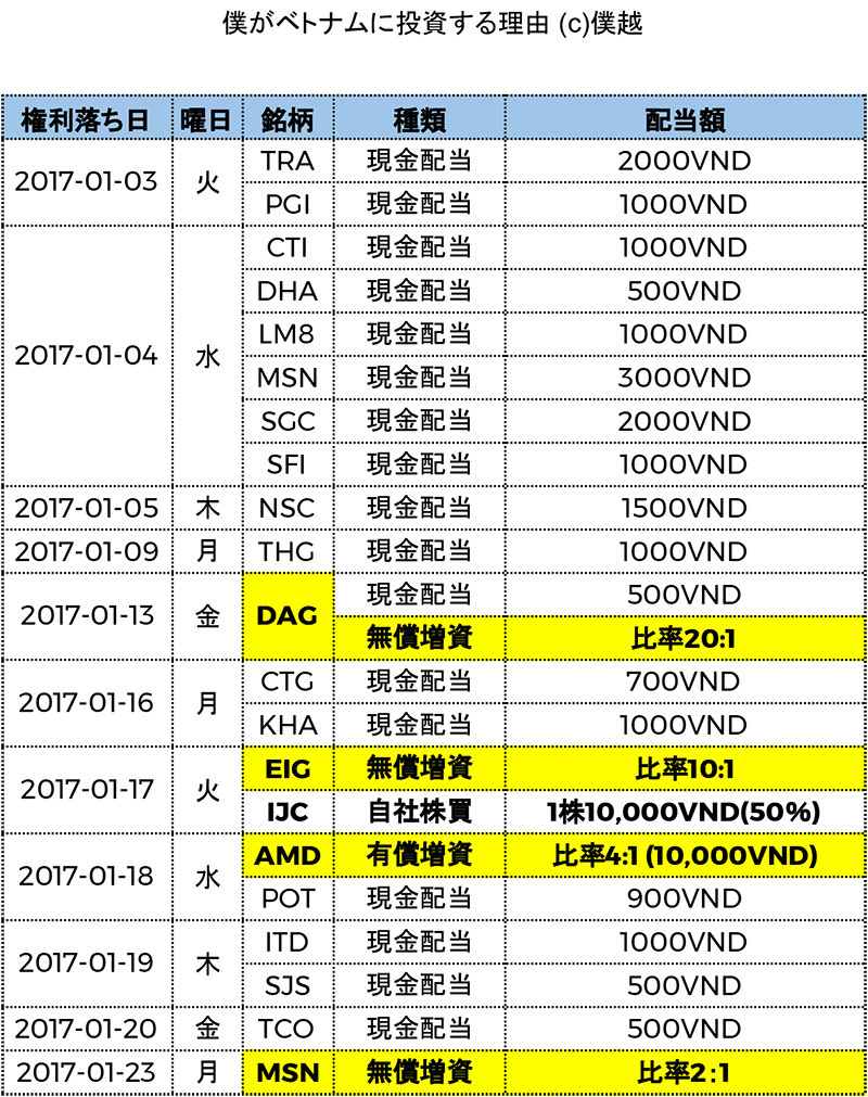 ベトナム株式配当分割表2017年01月-僕越