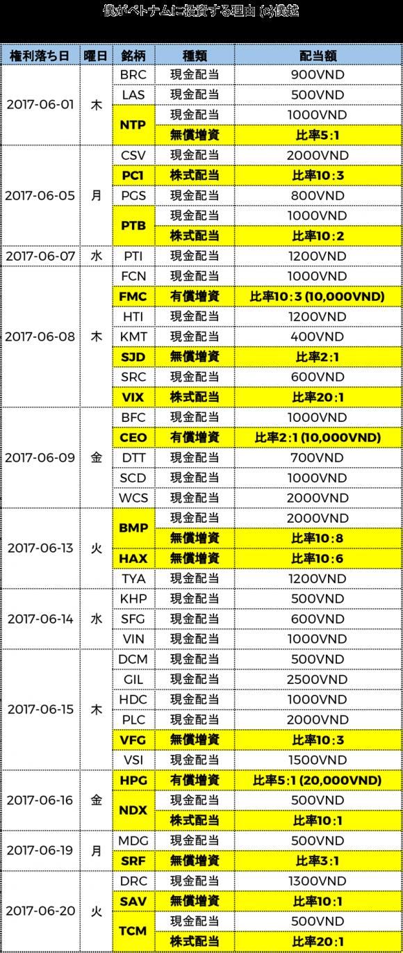 ベトナム株式配当分割表2017年06月-僕越1