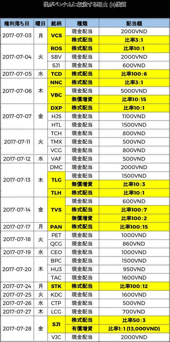 ベトナム株式配当分割表2017年07月-僕越