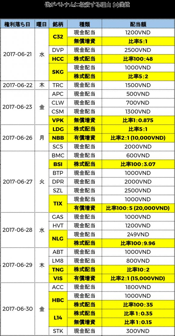 ベトナム株式配当分割表2017年06月-僕越2