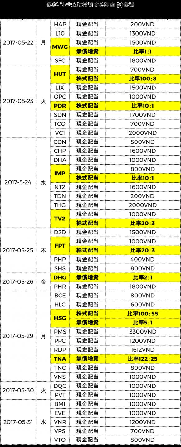 ベトナム株式配当分割表2017年05月-僕越2