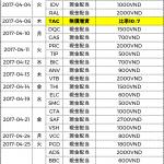ベトナム株式配当分割表2017年04月-僕越