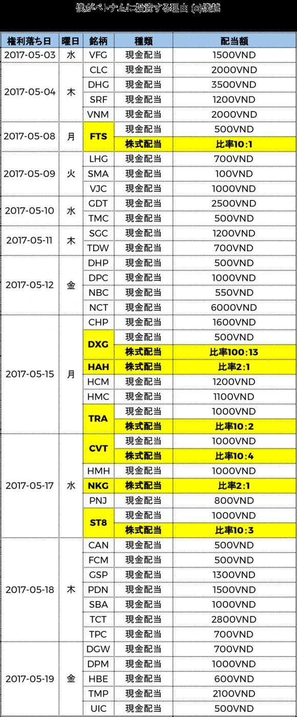 ベトナム株式配当分割表2017年05月-僕越1
