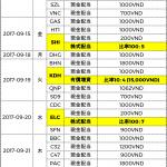 ベトナム株式配当分割表2017年09月-僕越
