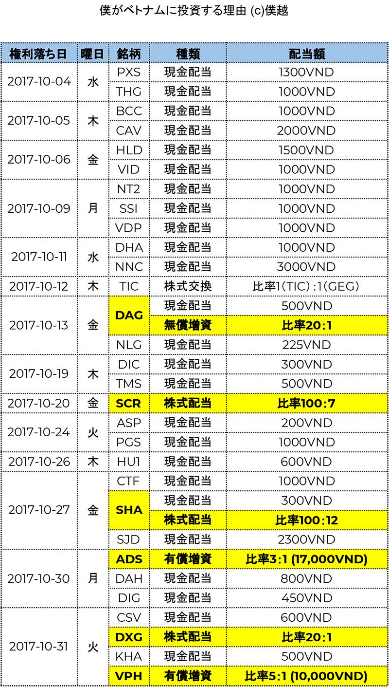 ベトナム株式配当分割表2017年10月-僕越
