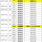ベトナム株式配当分割表2017年11月-僕越